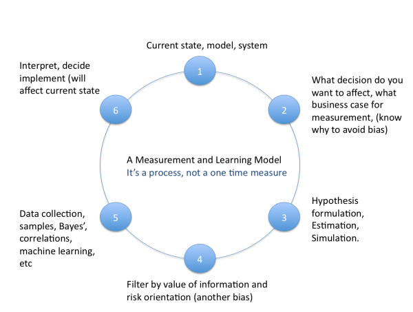 MeasurementandLearningModelGeneric
